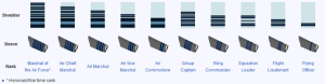Indian Airforce Rank Insignia