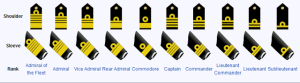 Indian Navy Rank Insignia